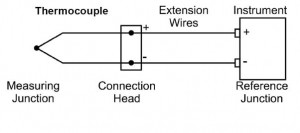 Thermocouple-instrument connection